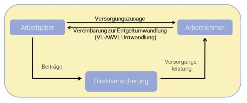 VL Umwandlung in AWVL ist einfach